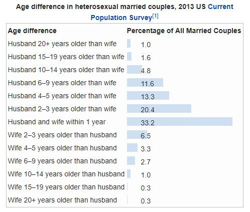 Age difference in married couples
