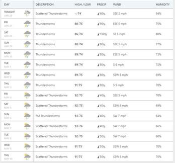 Ten day weather forecast Pakham Thailand