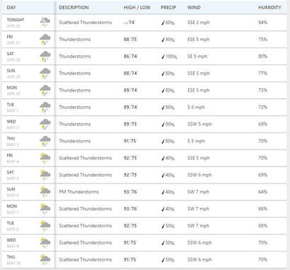Ten day weather forecast Pakham Thailand