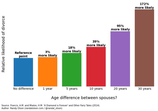 Relative likelihood of divorce