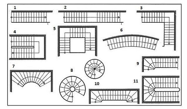 Варіанти сходів по формі