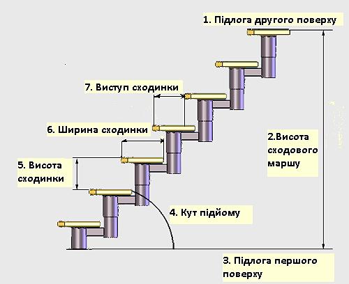Схема сходів, сходинок. Модульні сходи.