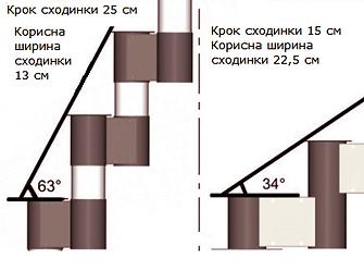 Варіанти конструкції модульних сходів.