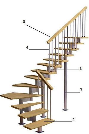 Будова модульних сходів