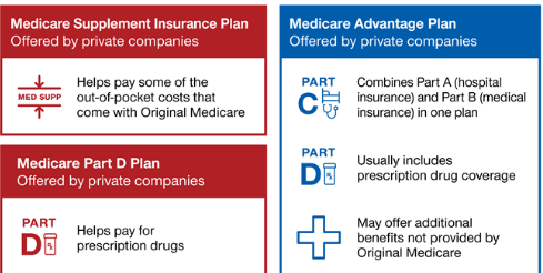 New medicare choices.PNG