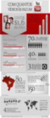 dados youtube ageimagem