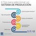 ¿Cómo seleccionar un sistema de producción?
