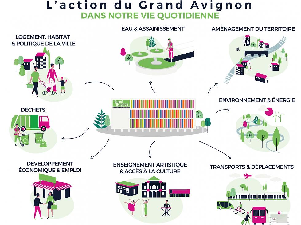 L'action du Grand Avignon dans la vie quatidienne