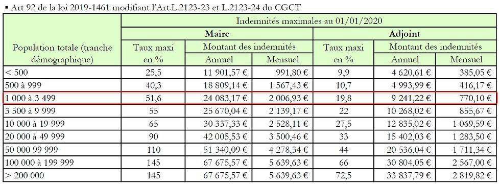 Tableau des indemnités maire et adjoints au 01/01/2020