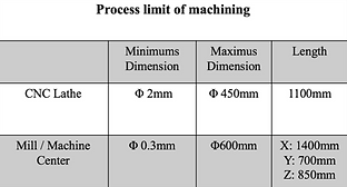 cnc machining process limits