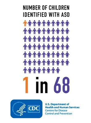 Children with Autism 1 in 68 according to CDC