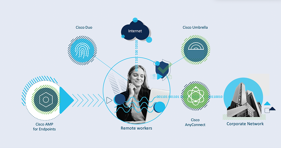 Cisco AnnyConnect2.png