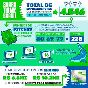 Shark tank Brasil ilunga