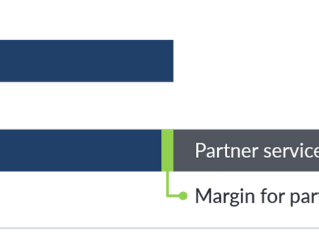 How to price your solution to sell through a partner channel