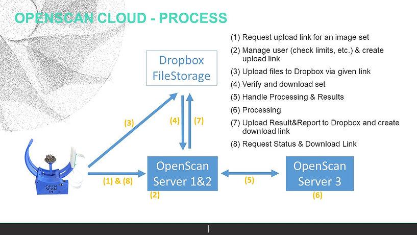 2021-02-05 OpenScanCloud2.jpg