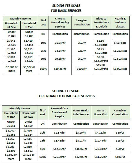 Sliding fee scale for basic and enhanced home care services