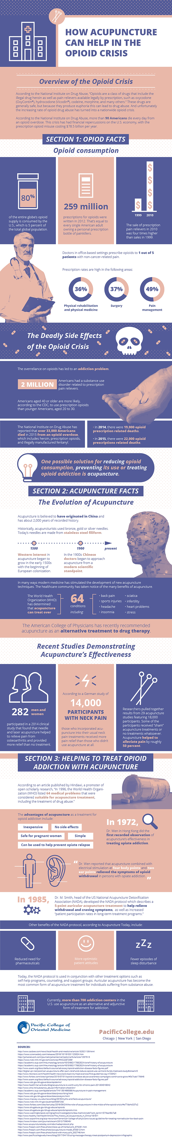 Infographic about acupuncture an the opioid epidemic