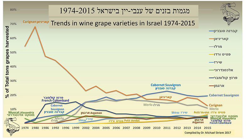 OLD_Trends in wine grape cultivars-2.jpg