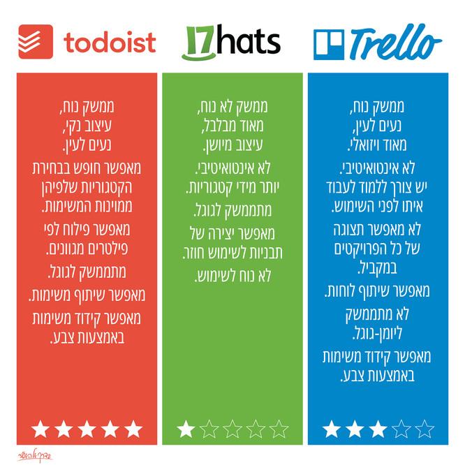 טרלו או טודואיסט? השוואה בין אפליקציות לניהול משימות