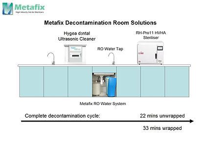Metafix Decon Room Solutions.JPG