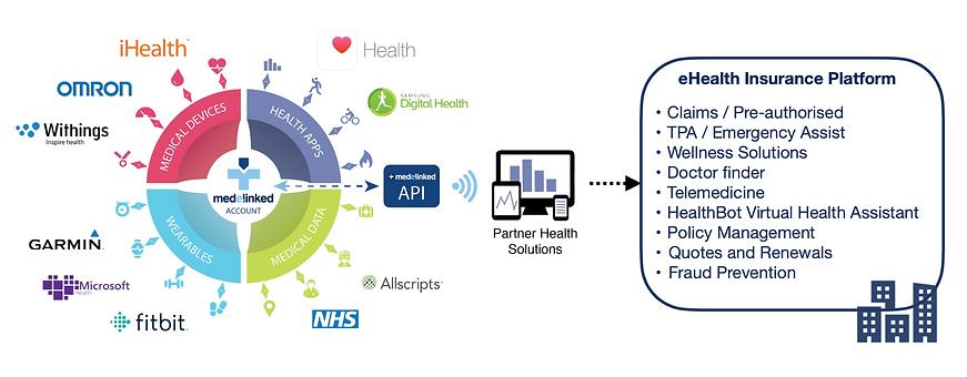 Medelinked Health ecosystem.png