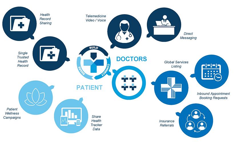 Medelinked Doctor digital services.png