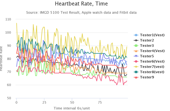 Heartrates over time