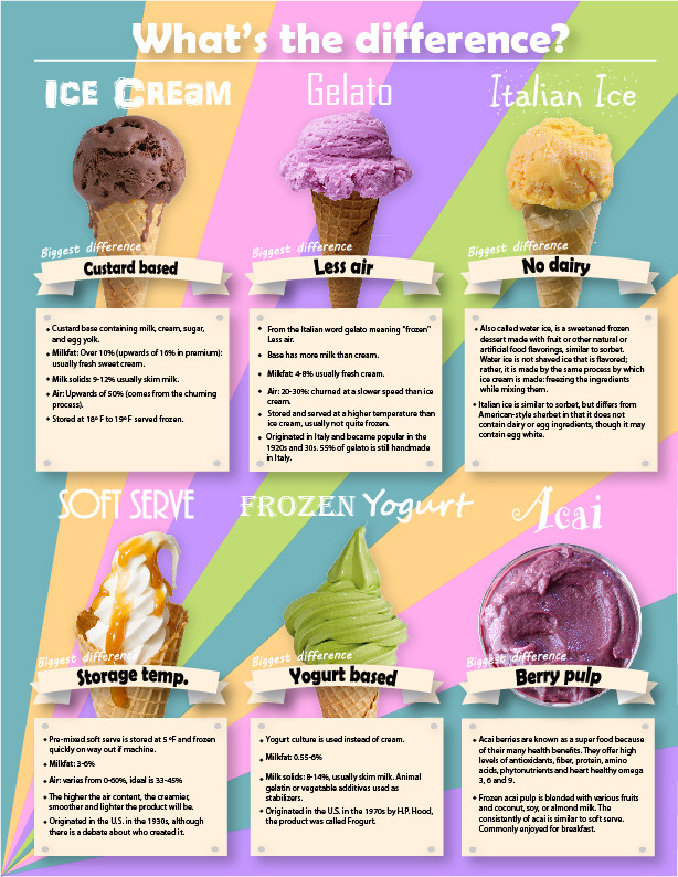 Electro Freeze Equipment Different Frozen Treats