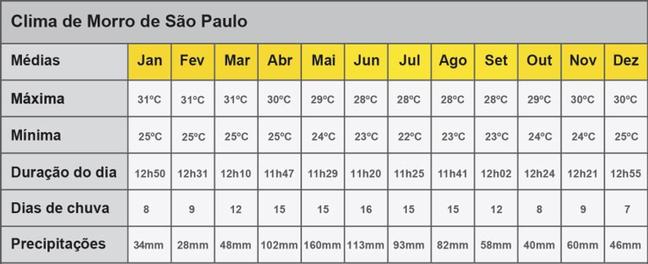 Clima em Morro de Sao Paulo