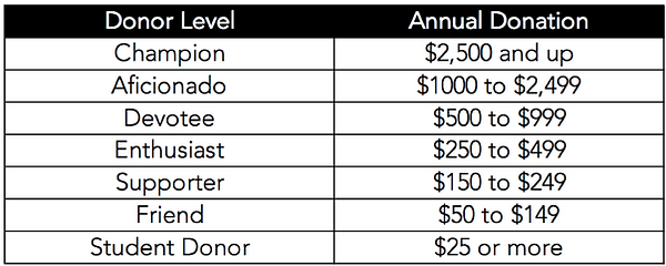 SDC Donor Levels.png