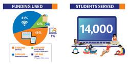 Education Forward DC