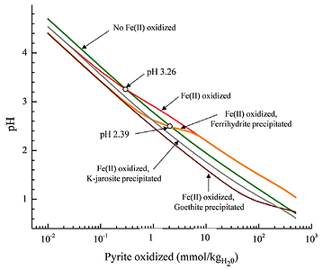 Change in pH with the amount of pyrite oxidized under several product scenarios.