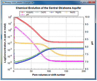 Figure 6. Transport and chemical evolution modelling using PhreeqC in groundwater (Parkhurst & Appelo 2013)