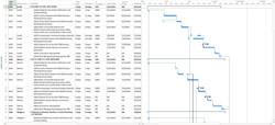 Schedules & Gantt Charts