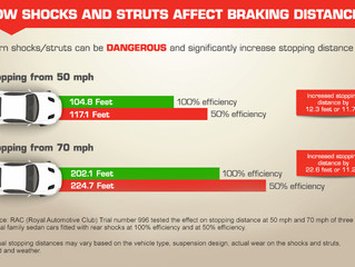 When should you replace shocks and struts?