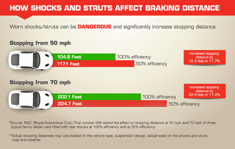When To Replace Shocks And Struts >> When Should You Replace Shocks And Struts