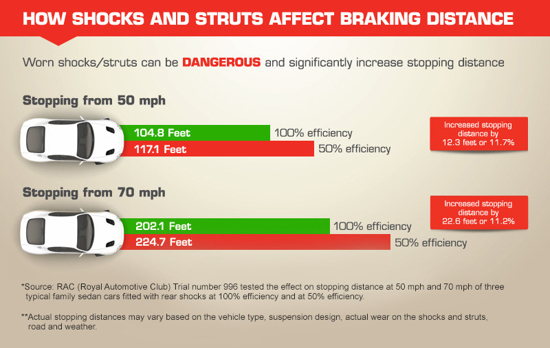 how shocks and struts affect breaking and replacing