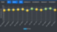 KeyForCare Online trendkurva