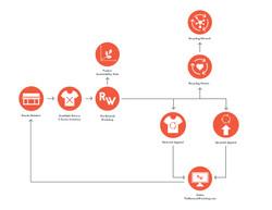 The-Renewal-Workshop_System-Diagram_Original2-02