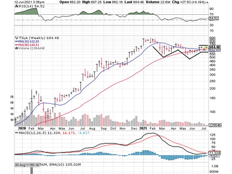 Tesla Building A Large Base And May Be Ready To Resume Another Strong Uptrend