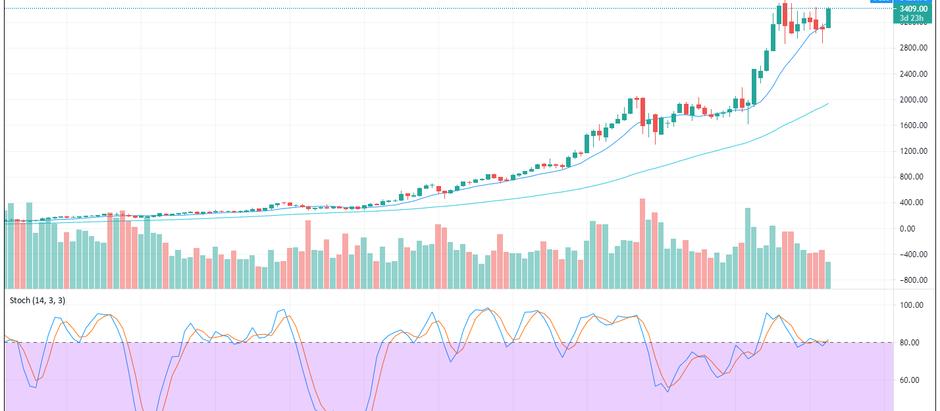 AMZN Builds An Impressive Chart