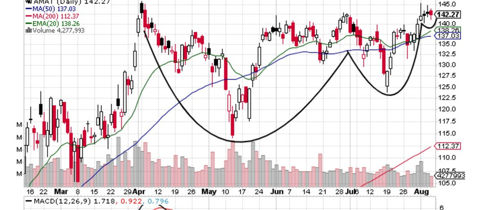 AMAT Setting Up Well With Earnings Approaching