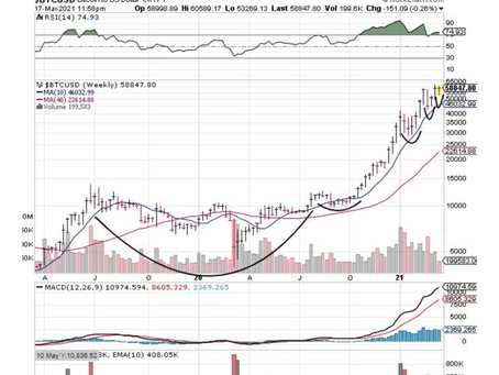 Bitcoin Setting Up Extremely Well In An Ascending Base Pattern