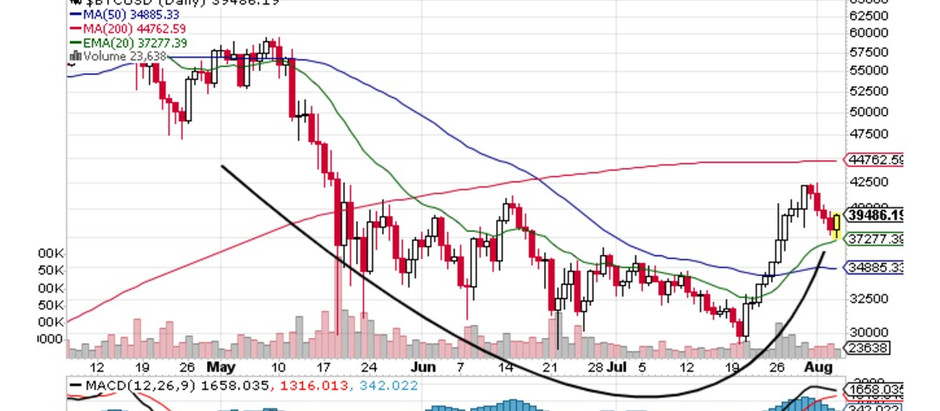 Bitcoin Setting Up Well For Another Move Higher