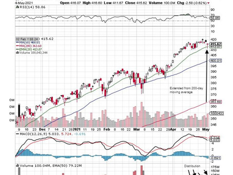 Caution Warranted As A Deep Correction May Be Beginning
