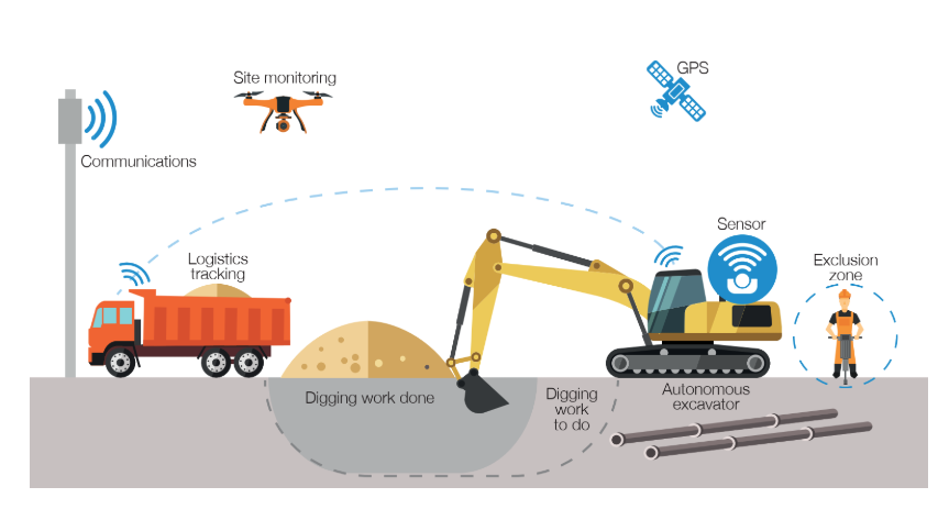 Drone technology to play a big part in Highways England digital revolution in the road construction industry