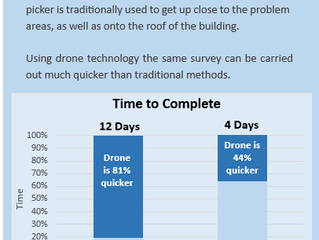 Using drone technology for asset inspections is up to 81% quicker than traditional methods