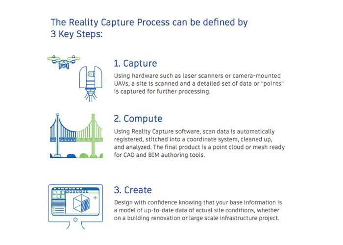 Reality capture and the use of drones in construction