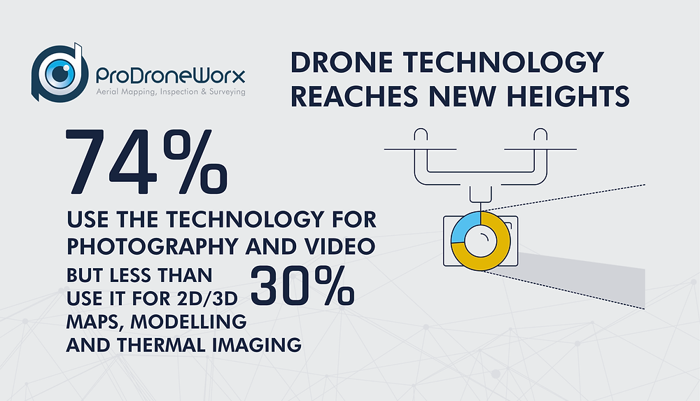 Drone Technology Reaches New Heights in the Construction, Infrastructure and Asset Inspection Markets