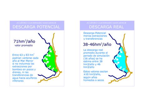 Modelo Hidrogeológico Acuífero Cuaternario Campo de Cartagena